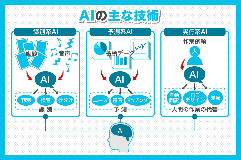 AIの主な機能