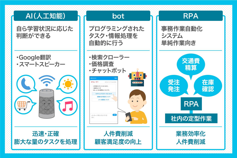 AI(人工知能)とbot、RPAの違い